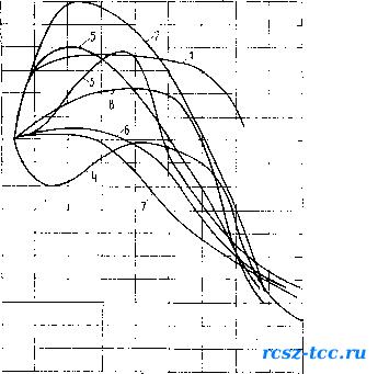 Пособие в развитие СНиП 2031388 Полы Технические