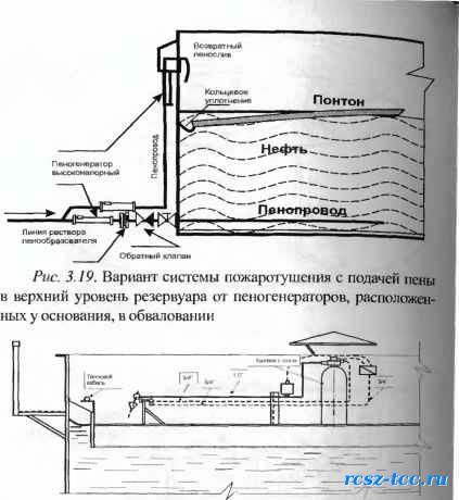 Схема системы пожаротушения